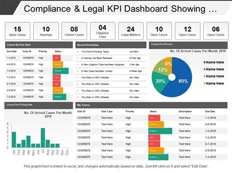 compliance  legal kpi dashboard showing cases  due