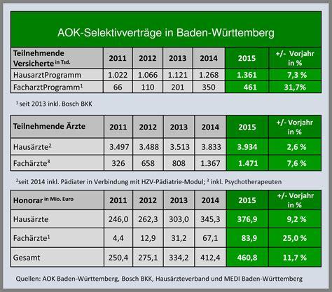 Aokselektivverträge In Badenwürttemberg  Jeder Fünfte