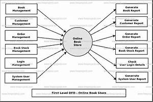 Online Book Store Dataflow Diagram  Dfd  Freeprojectz