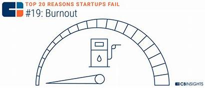 Fail Reasons Startups Startup Why Cb Insight