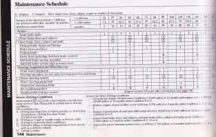 Auto Maintenance Schedule Spreadsheet by Vehicle Maintenance Checklist Template And Car Maintenance