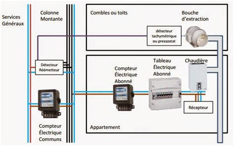 ventilation cuisine gaz comment installer une vmc simple flux pose ventilation