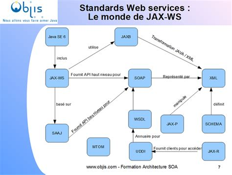 Web Services Resume In Java by Resume Web Services Java Florida Expert
