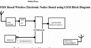 Final Year Projects  Sms Based Wireless Electronic Notice Board Using Gsm  Cdma  3g Mobile Phone