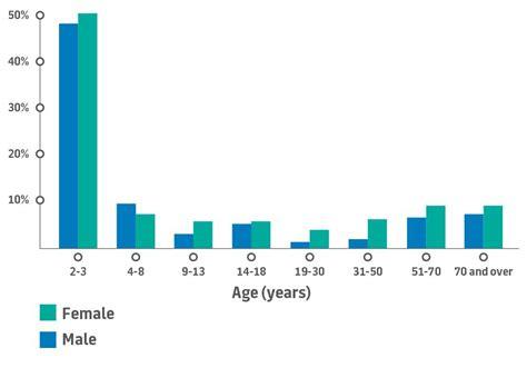 australian bureau statistics obesity food