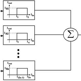 Clas Lifier Block Diagram by Pdf A Low Power Multilevel Output Classifier Circuit