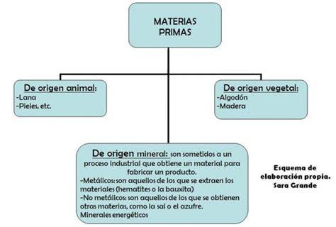 cuadros 243 pticos sobre materias primas y su