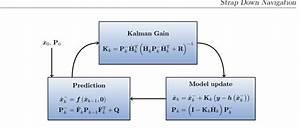 Block Diagram Of An Extended Kalman Filter  Ekf  Without