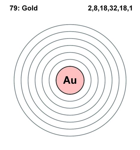 Diagram Of Atom Gold by Chemistry Box Diagram Car Wiring Diagram And Schematic