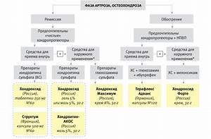 Димексид для лечения артроза коленного сустава