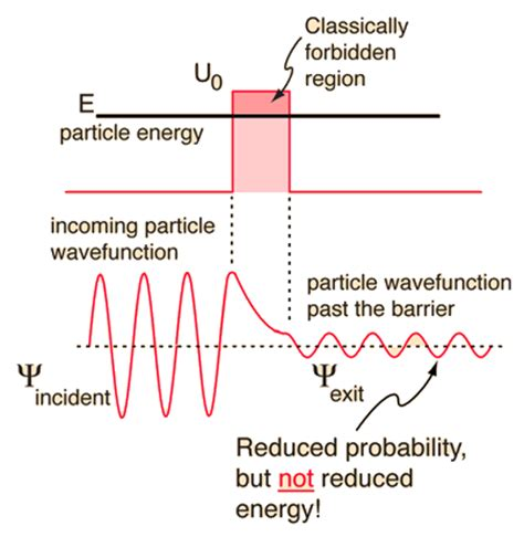 quantum mechanics - Is it theoretically possible for a