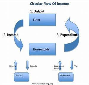 17 Best Images About The Circular Flow Of Income Model