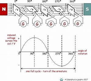 Physics Revision
