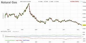 Natural gas live chart - baticfucomti.ga