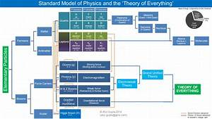 Theory Of Everything  What Is It All About