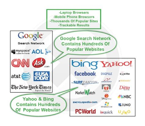search engine placement marketing ad extensions phone call tracking