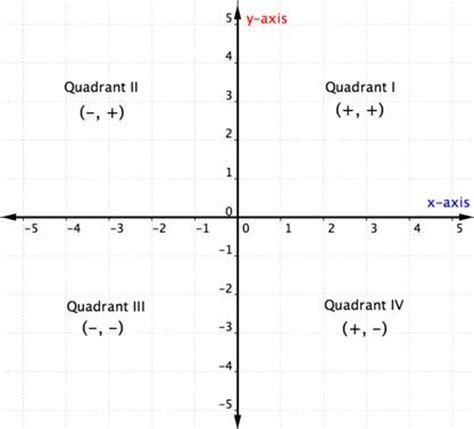Graph Proportional Relationships Part 1 Review