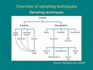 Discover How To Choose Appropriate Sampling Technique