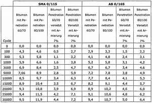 Beton Mischverhältnis Tabelle : wo2004089610a2 verfahren zur verwertung von ~ A.2002-acura-tl-radio.info Haus und Dekorationen