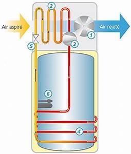 Chauffe eau thermodynamique yutampo 2 de 190 et 270 l hitachi for Maison du chauffe eau 11 hitachi chauffe eau thermodynamique yutampo