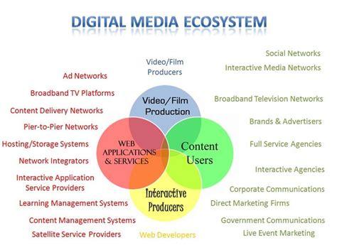 Digital Media Marketing by 17 Best Images About Infograf 237 As Social Media Marketing