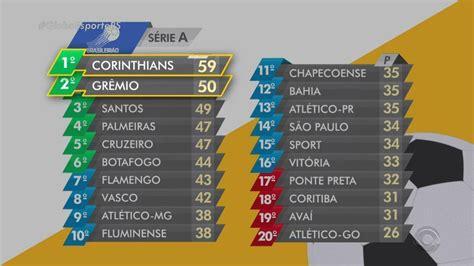 Globo Esporte RS | Confira a tabela de classificação da ...