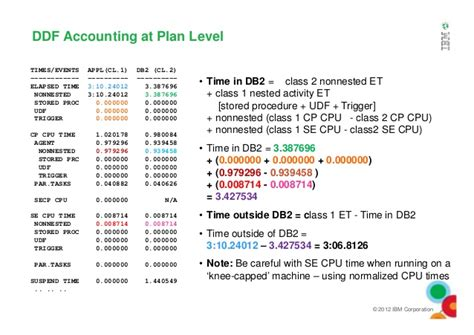 How To Show Inactive Cpa On Resume by Db2 Accounting Reporting