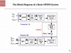 The Block Diagram Of A Basic Ofdm System