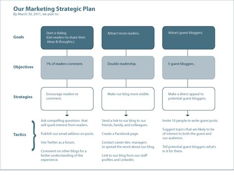 strategic planning goals and objectives template more visuals picture your strategic plan california digital library