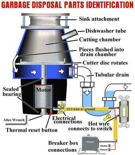 kitchen sink garbage disposal not working how to fix a broken garbage disposal complete checklist 9557