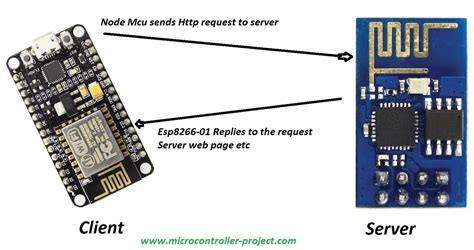 communication   esp wifi modules programmed