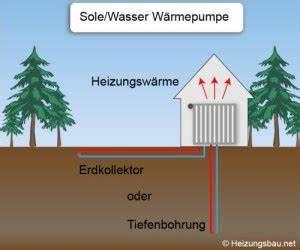 Luft Wasser Wärmepumpe Funktion : sole wasser w rmepumpe umweltfreundlich heizen ~ Orissabook.com Haus und Dekorationen