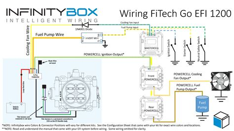 Fitech Efi Infinitybox