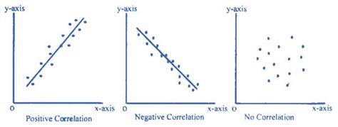 scatter plots help the world make sense infogram