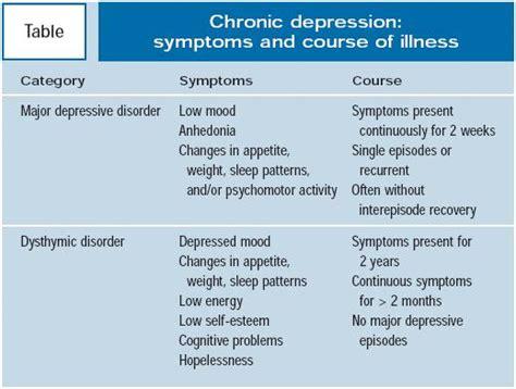 Depression Disorders Depression Psychiatry Medbullets Step 1