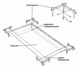 Rechten Winkel Abstecken Schnur : spatenstich ga projects ~ Lizthompson.info Haus und Dekorationen