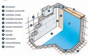 Styropor Pool Bauen : styropor pool set 600x 300x 150cm mit ecktreppe pool fantasien ~ Frokenaadalensverden.com Haus und Dekorationen