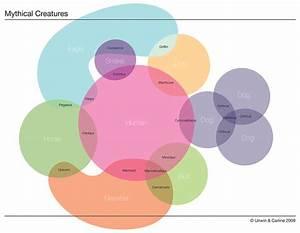 Mythical Creatures Venn Diagram