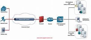 Wireless Network Diagram Vpn