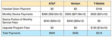 mobile trade in comparison comparing device upgrade plans at t vs verizon vs t mobile