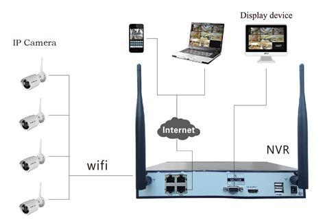 kit  canali wifi nvr kit cctv fornitore ch wifi nvr kit