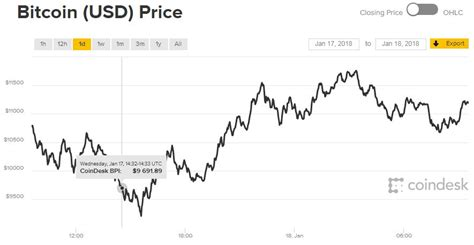 Major dips in bitcoin history so far. Bitcoin continues to slide down, price may reach below $8,000