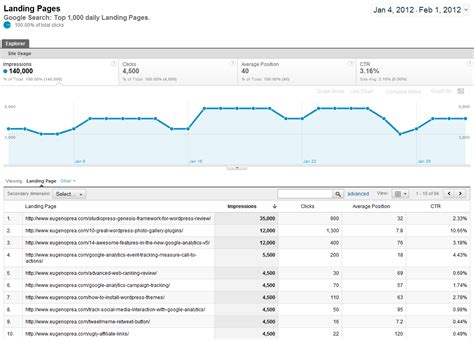 11 Google Analytics Tricks To Use For Your Website Moz