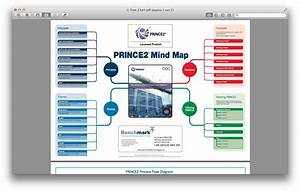 Prince2 Process Flow Diagram 2010