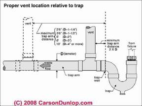 Trapped In The Closet 30 by Kitchen Sink Plumbing Parts Diagram