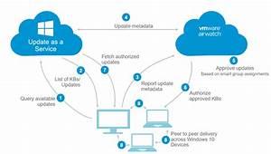Technical Blueprint  Windows 10 Co