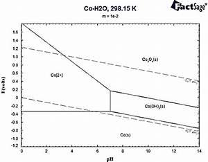 Pourbaix Diagram Of Cobalt At 298 15 K In 10  U22122 Molar Concentration Of