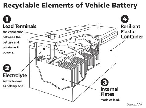 knew  car battery   worlds  recycled product
