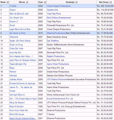 where is it or listed filmed top 28 where is it or listed filmed list of highest grossing bollywood films in india shot