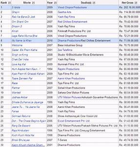 List of highest-grossing Bollywood films in India ...